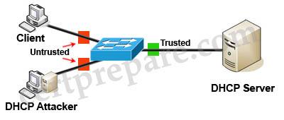 DHCP_Spoofing_Attack_Trust_Untrust_Ports.jpg