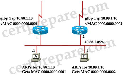 GLBP_default_gateway.jpg