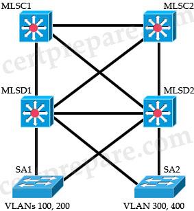 InterVLAN_routing_SVIs.jpg