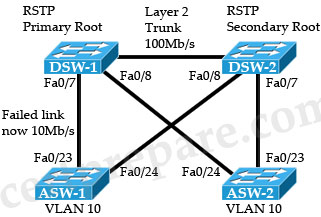 RSTP_Block.jpg