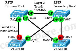 RSTP_Block_port_roles.jpg