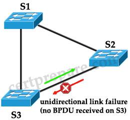 STP_loop_guard.jpg