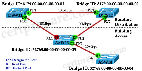 root_bridge_elect_explained.jpg