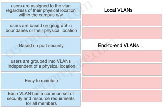 local_VLAN_end-to-end_VLAN.jpg