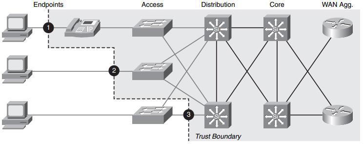 trust_boundary_qos.jpg